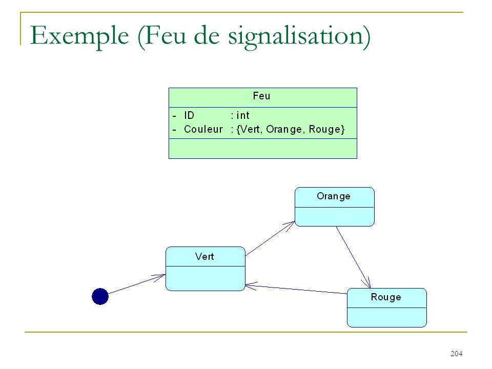Exemple (Feu de signalisation)
