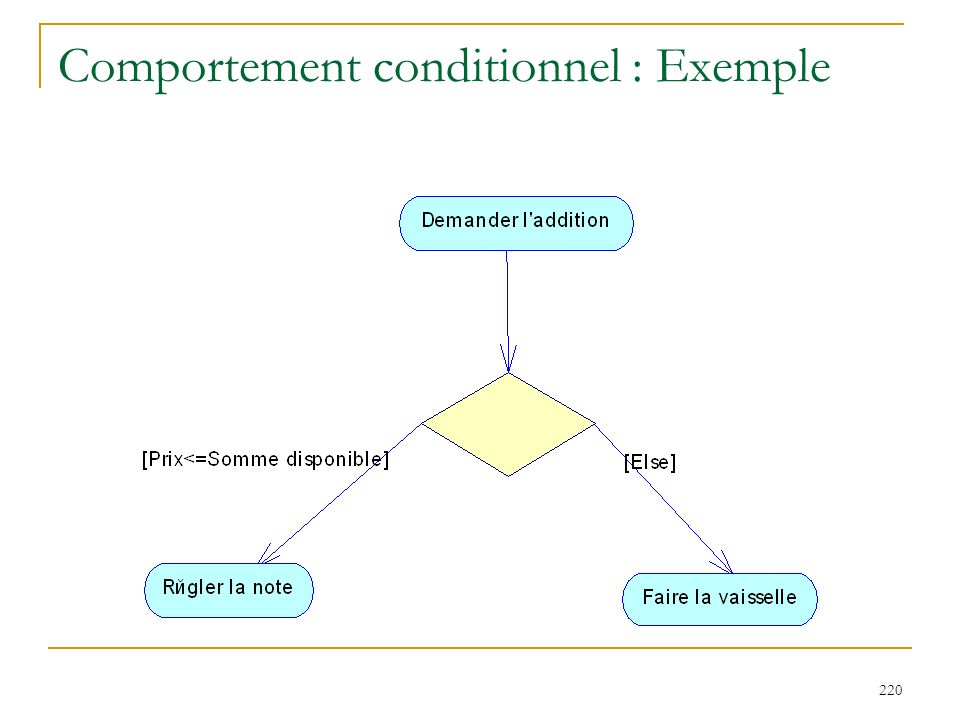 Comportement conditionnel : Exemple