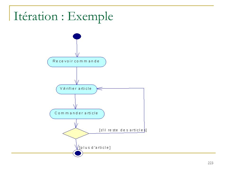 Itération : Exemple