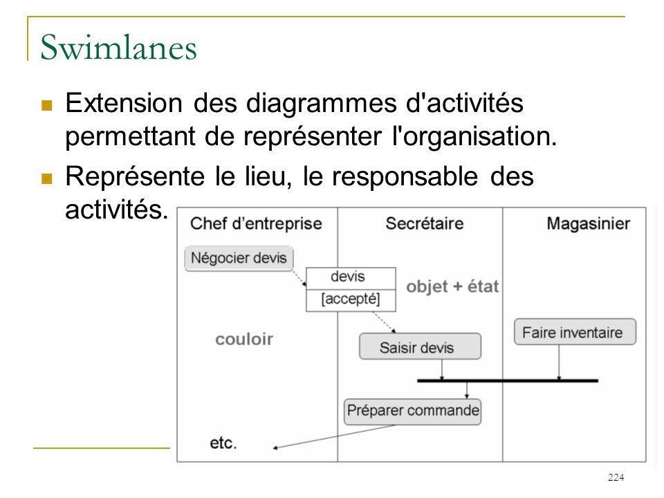 Swimlanes Extension des diagrammes d activités permettant de représenter l organisation.