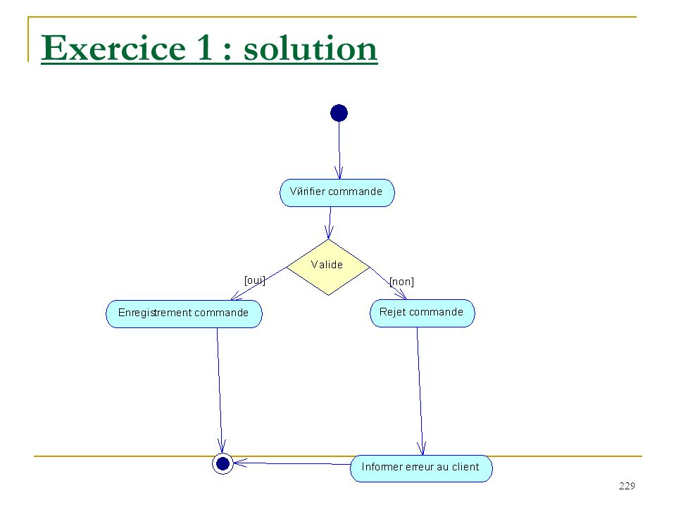 Exercice 1 : solution
