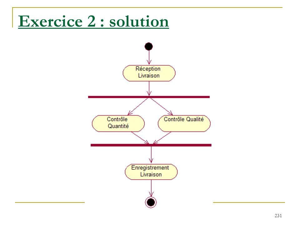 Exercice 2 : solution