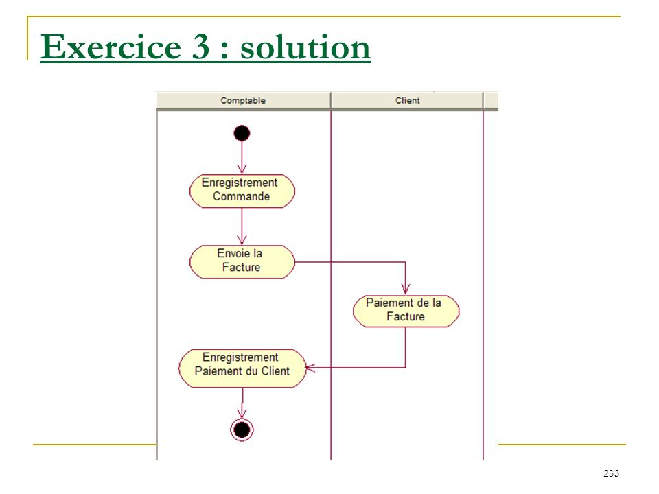 Exercice 3 : solution
