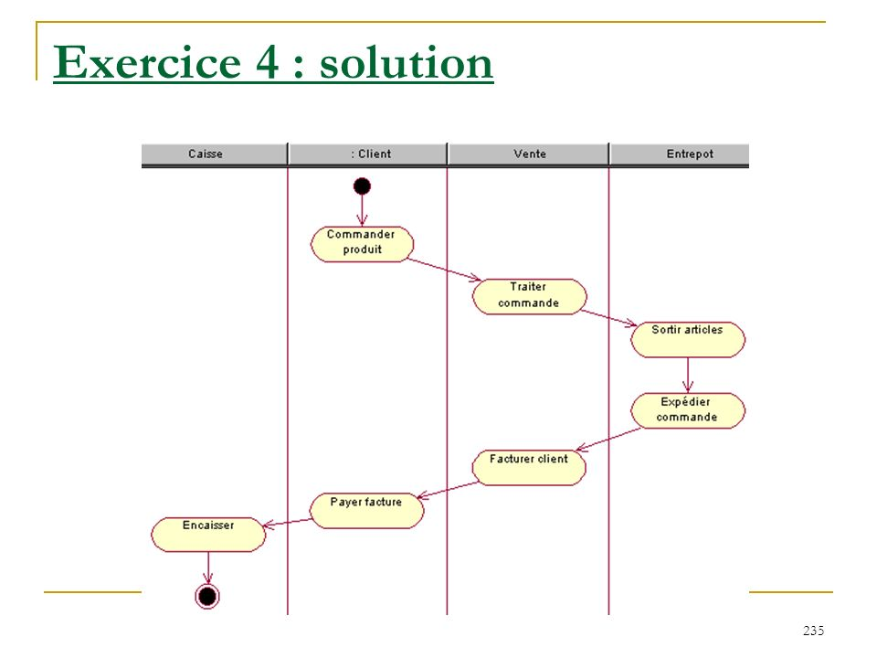 Exercice 4 : solution
