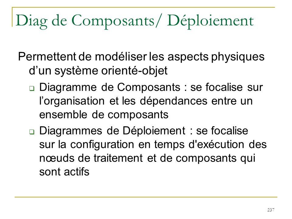 Diag de Composants/ Déploiement