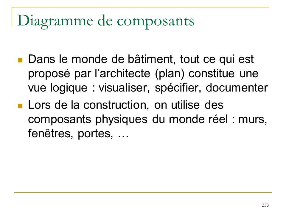 Diagramme de composants