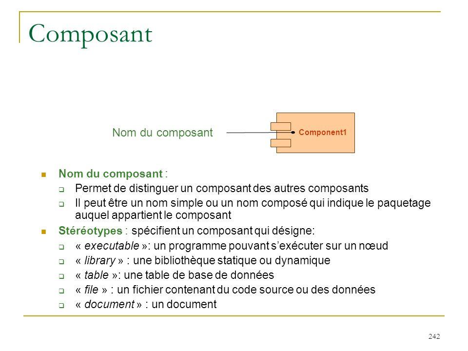 Composant Nom du composant Nom du composant :