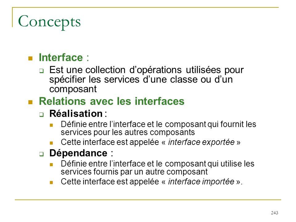 Concepts Interface : Relations avec les interfaces