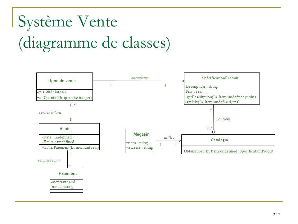 Système Vente (diagramme de classes)