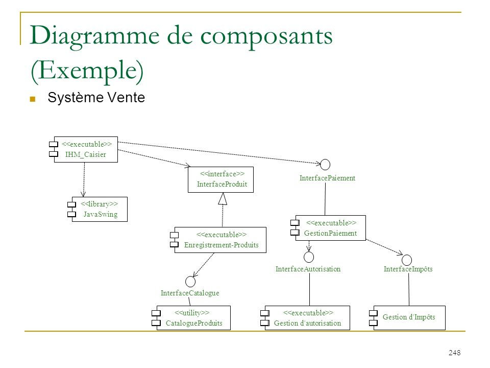 Diagramme de composants (Exemple)