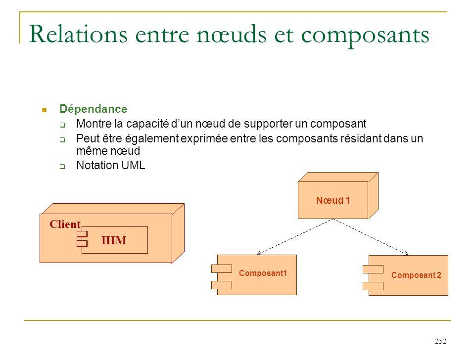 Relations entre nœuds et composants
