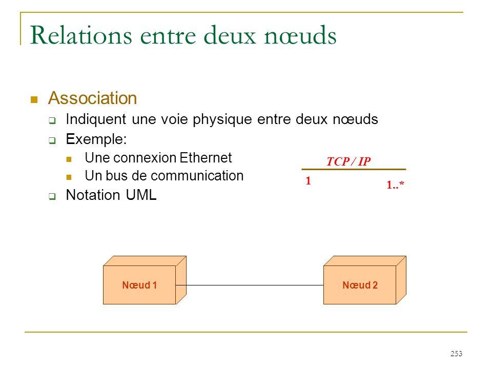 Relations entre deux nœuds