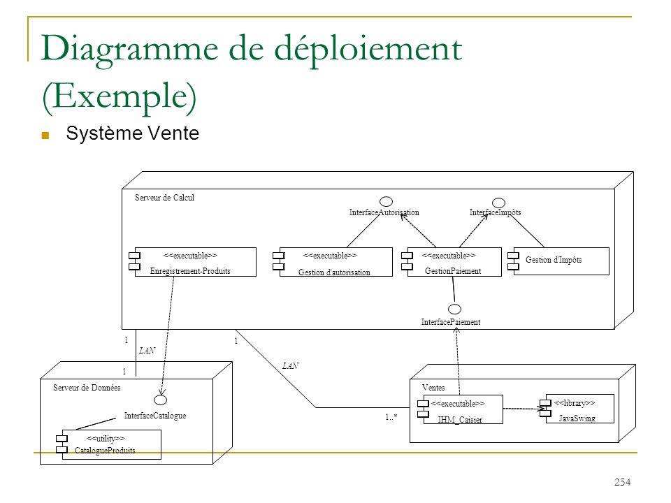 Diagramme de déploiement (Exemple)