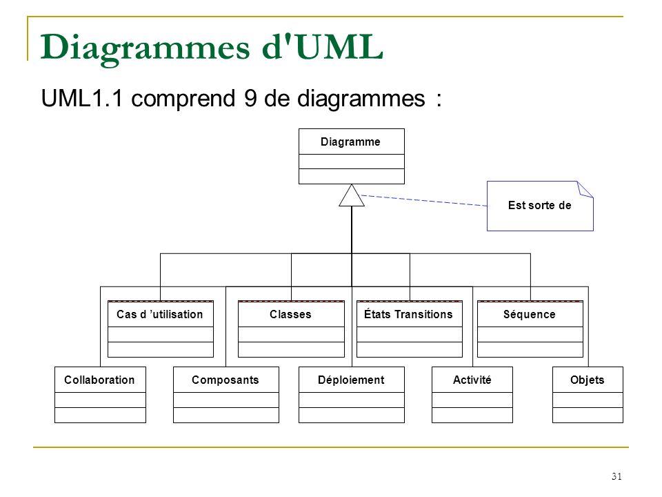 Diagrammes d UML UML1.1 comprend 9 de diagrammes : Diagramme