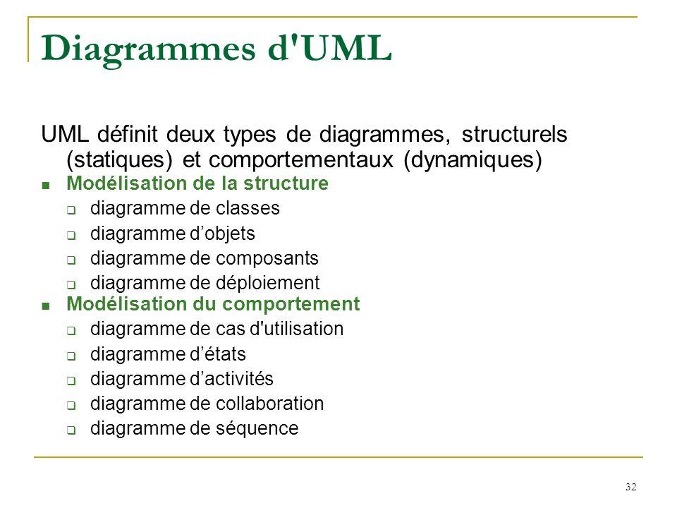 Diagrammes d UML UML définit deux types de diagrammes, structurels (statiques) et comportementaux (dynamiques)
