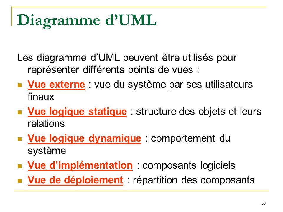 Diagramme d'UML Les diagramme d'UML peuvent être utilisés pour représenter différents points de vues :