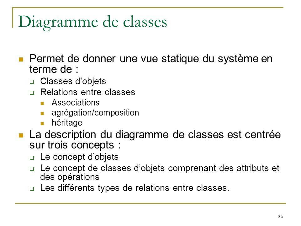 Diagramme de classes Permet de donner une vue statique du système en terme de : Classes d objets. Relations entre classes.