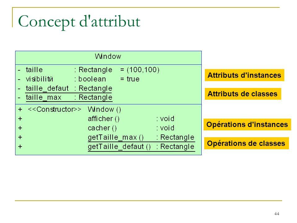 Concept d attribut Attributs d instances Attributs de classes
