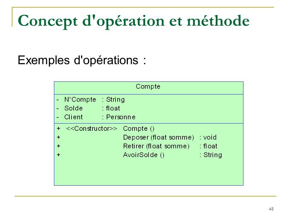 Concept d opération et méthode