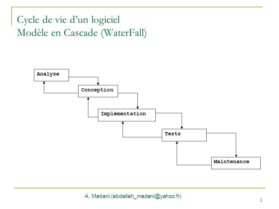 Cycle de vie d'un logiciel Modèle en Cascade (WaterFall)