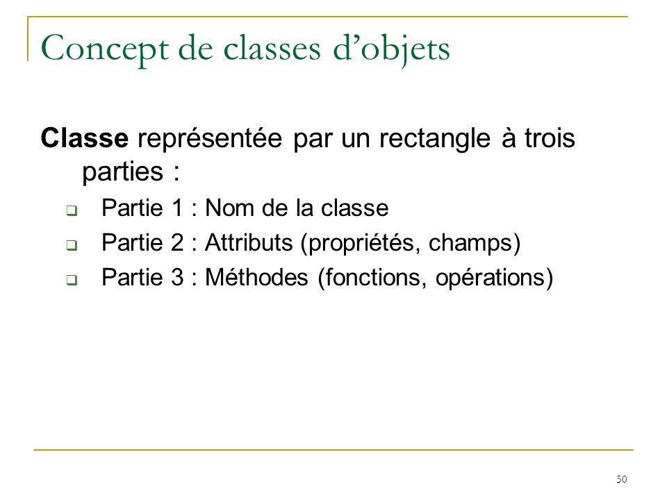 Concept de classes d'objets