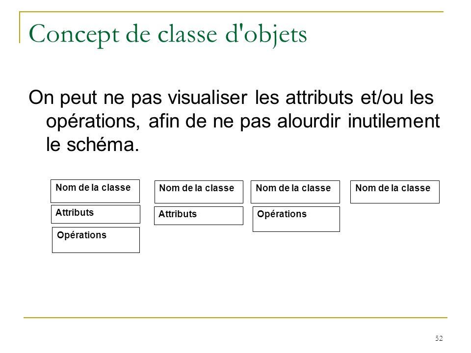 Concept de classe d objets