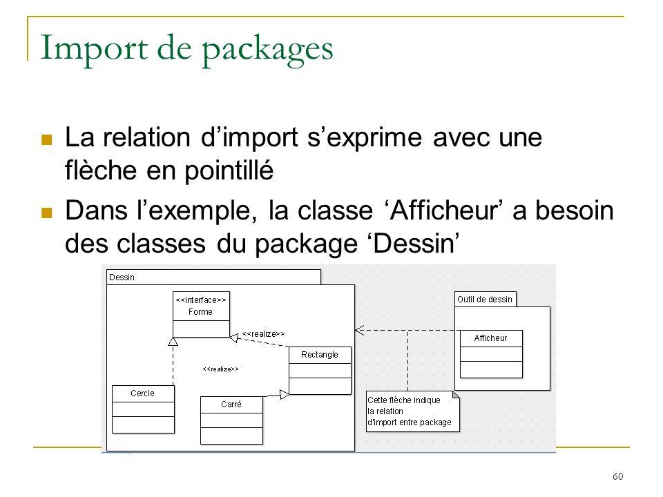 Import de packages La relation d'import s'exprime avec une flèche en pointillé.