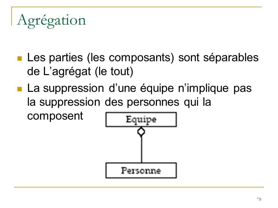 Agrégation Les parties (les composants) sont séparables de L'agrégat (le tout)