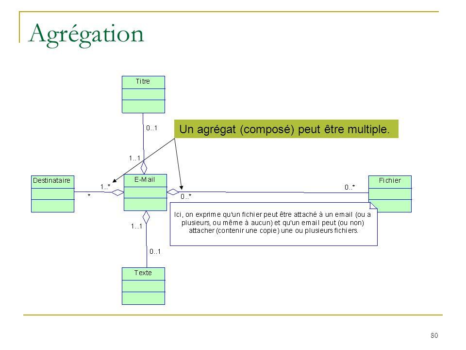 Agrégation Un agrégat (composé) peut être multiple.