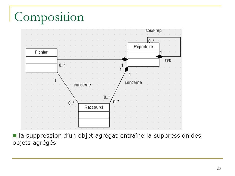 Composition la suppression d'un objet agrégat entraîne la suppression des objets agrégés