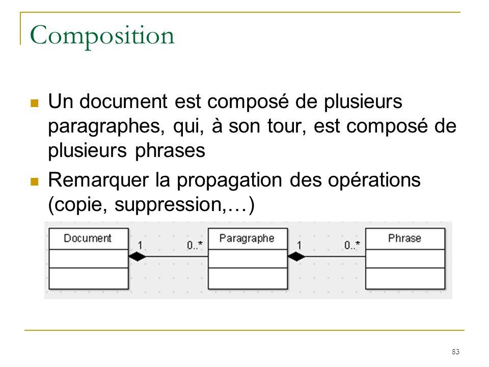 Composition Un document est composé de plusieurs paragraphes, qui, à son tour, est composé de plusieurs phrases.