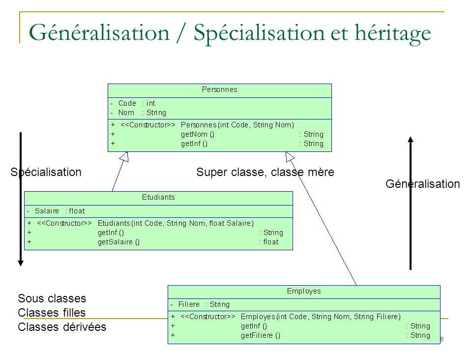Généralisation / Spécialisation et héritage