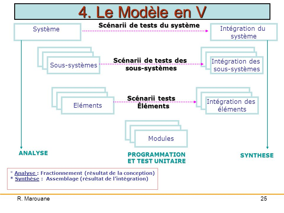 Scénarii de tests du système