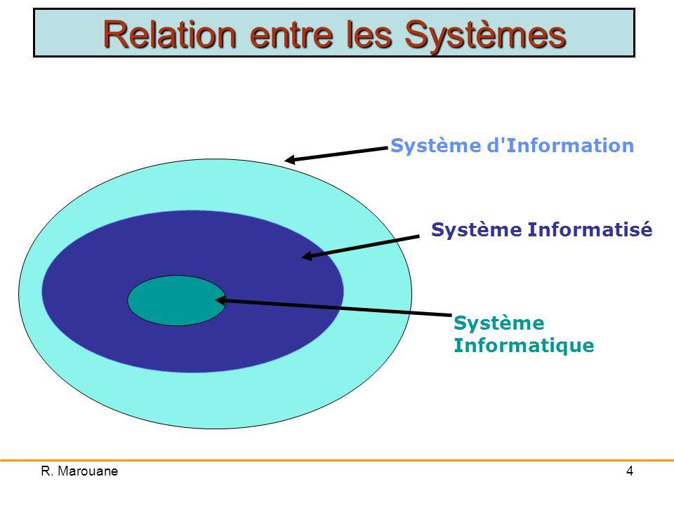 Relation entre les Systèmes