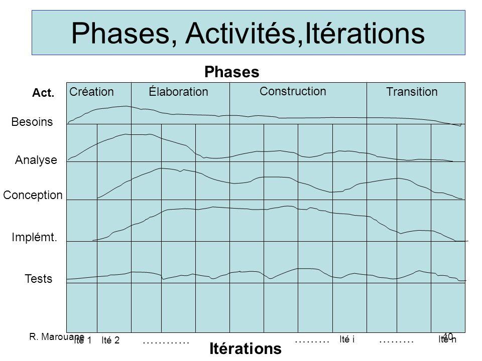 Phases, Activités,Itérations