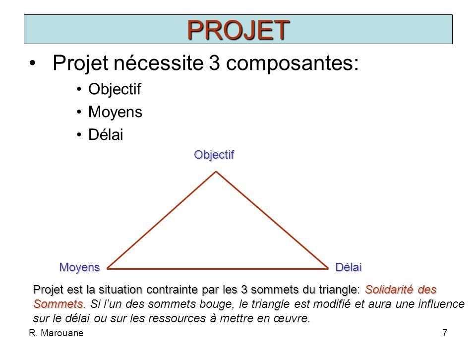 PROJET Projet nécessite 3 composantes: Objectif Moyens Délai Objectif