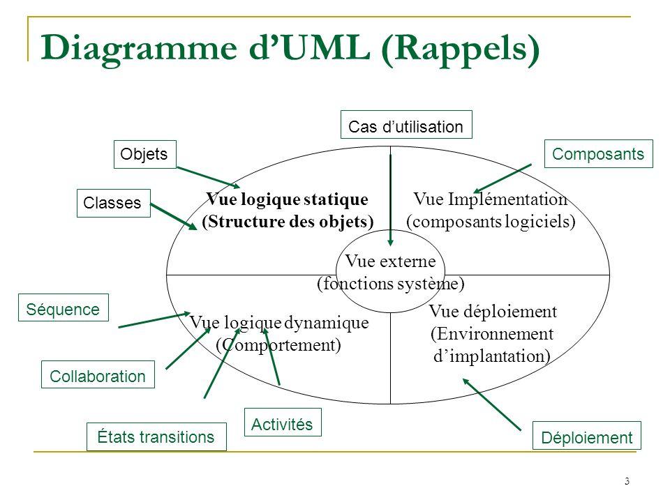 Diagramme d'UML (Rappels)