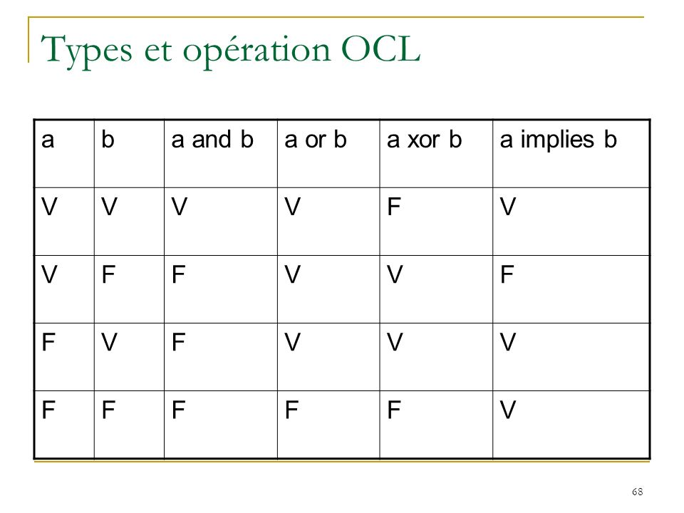 Types et opération OCL a b a and b a or b a xor b a implies b V F