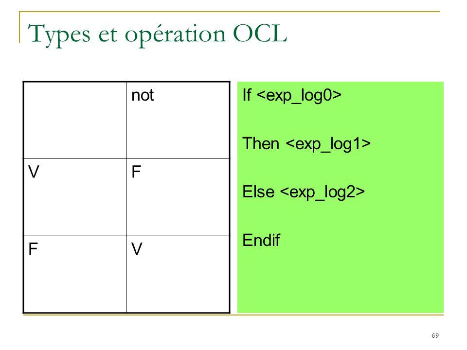 Types et opération OCL not V F If <exp_log0>