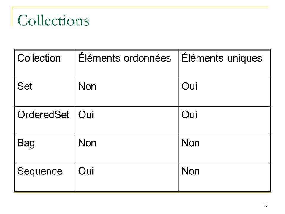 Collections Collection Éléments ordonnées Éléments uniques Set Non Oui