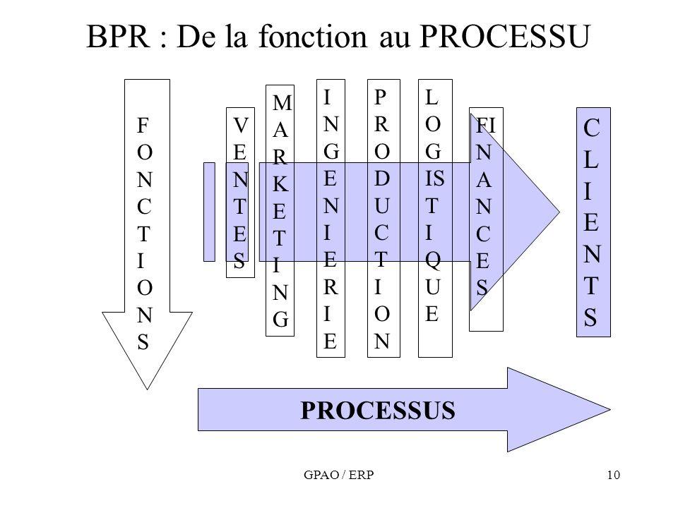 BPR : De la fonction au PROCESSU