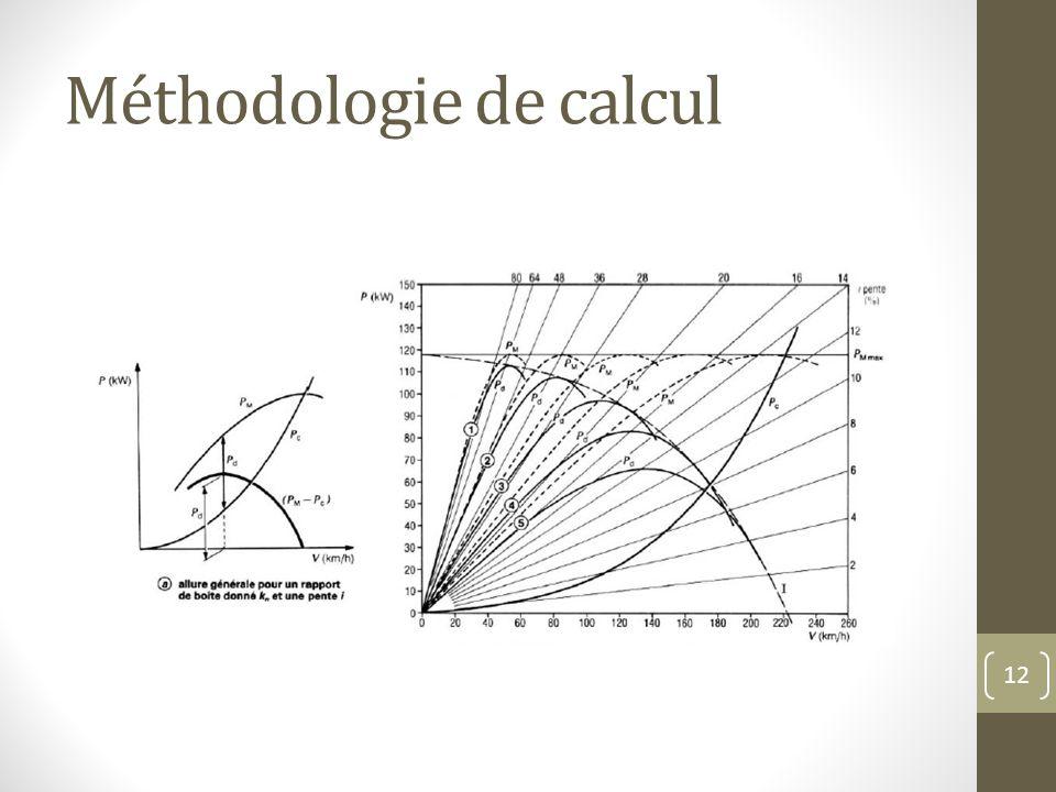 Méthodologie de calcul