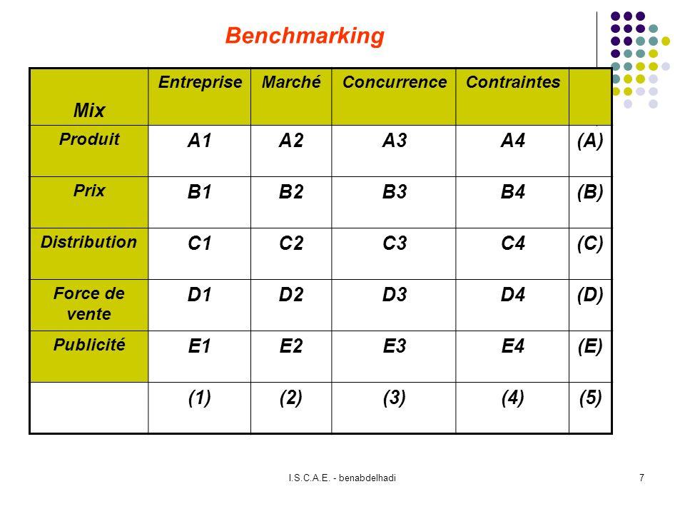 Benchmarking Mix A1 A2 A3 A4 (A) B1 B2 B3 B4 (B) C1 C2 C3 C4 (C) D1 D2