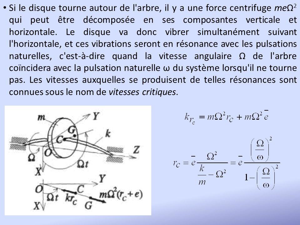Si le disque tourne autour de l arbre, il y a une force centrifuge meΩ2 qui peut être décomposée en ses composantes verticale et horizontale.