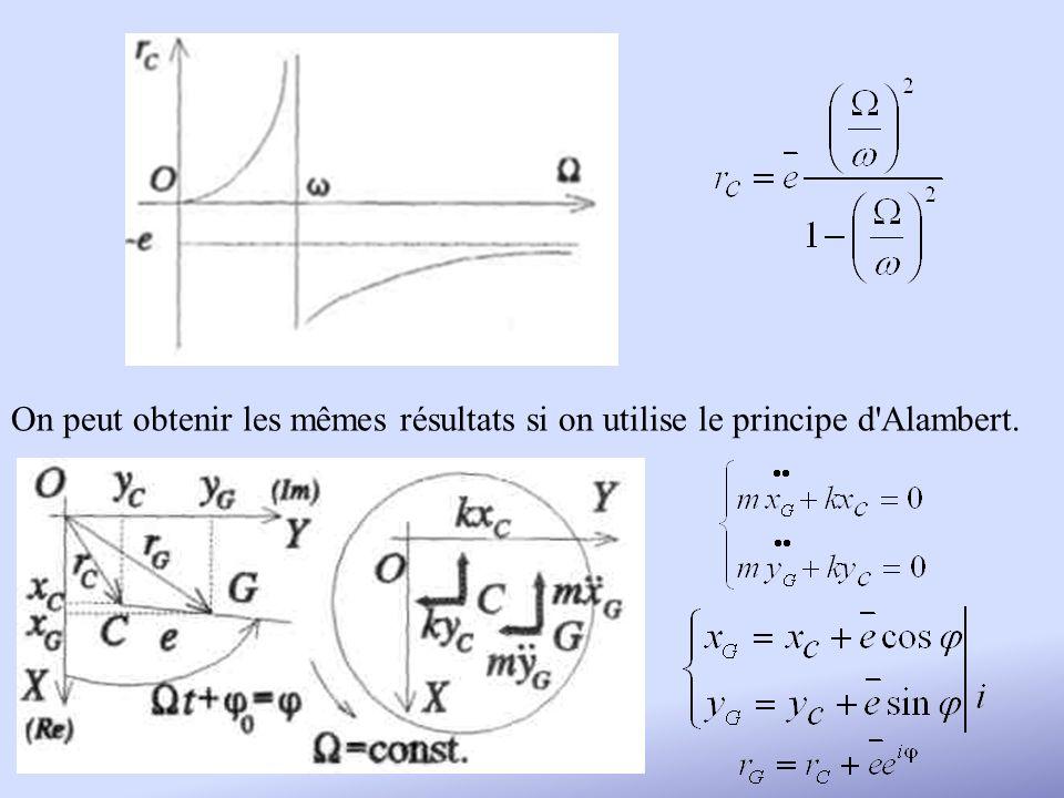 On peut obtenir les mêmes résultats si on utilise le principe d Alambert.