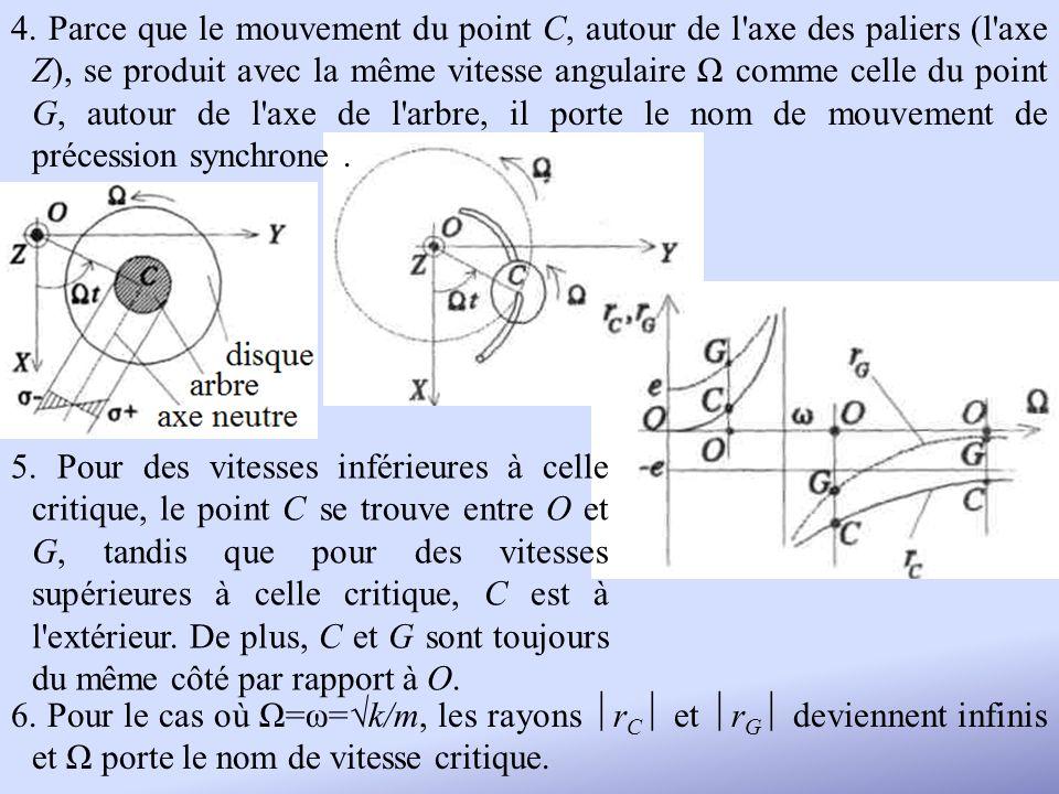 4. Parce que le mouvement du point C, autour de l axe des paliers (l axe Z), se produit avec la même vitesse angulaire Ω comme celle du point G, autour de l axe de l arbre, il porte le nom de mouvement de précession synchrone .