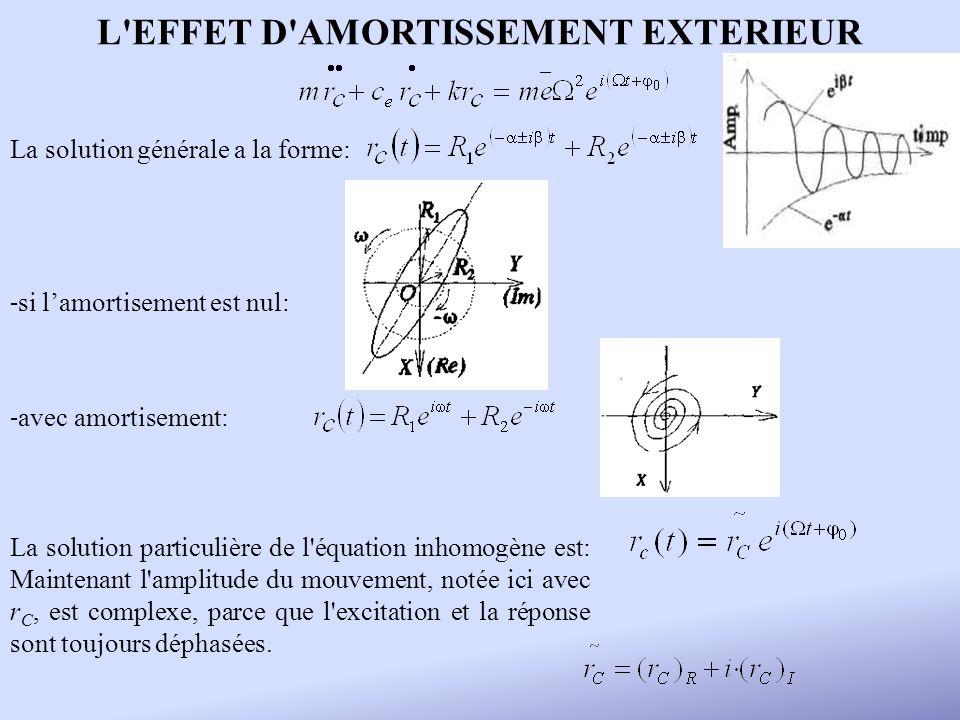 L EFFET D AMORTISSEMENT EXTERIEUR
