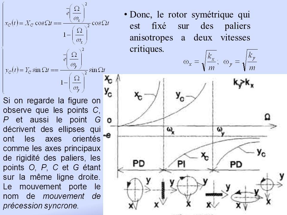 Donc, le rotor symétrique qui est fixé sur des paliers anisotropes a deux vitesses critiques.