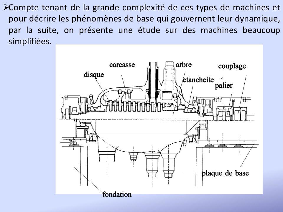 Compte tenant de la grande complexité de ces types de machines et pour décrire les phénomènes de base qui gouvernent leur dynamique, par la suite, on présente une étude sur des machines beaucoup simplifiées.
