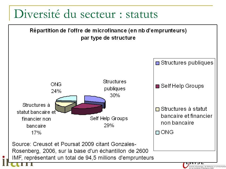 Diversité du secteur : statuts
